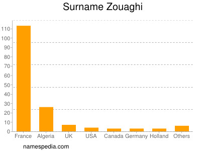 Surname Zouaghi