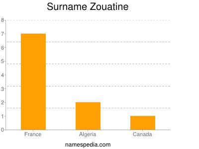 Surname Zouatine
