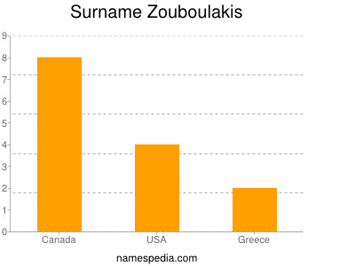 Surname Zouboulakis