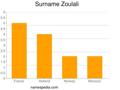 Surname Zoulali