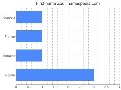 Given name Zouli