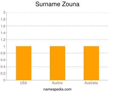 Surname Zouna