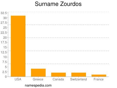 Surname Zourdos