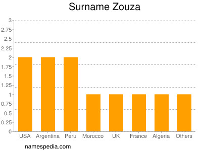Surname Zouza
