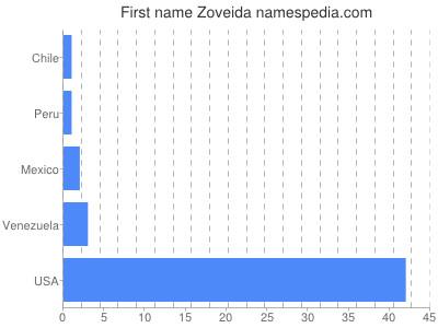 Given name Zoveida