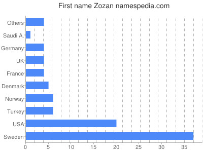 Given name Zozan