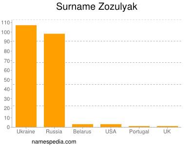 Surname Zozulyak