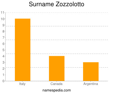 Surname Zozzolotto