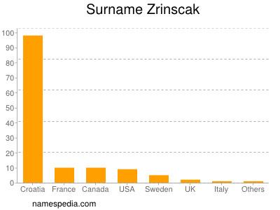 Surname Zrinscak