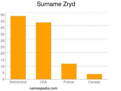 Surname Zryd