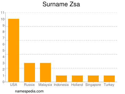 Surname Zsa
