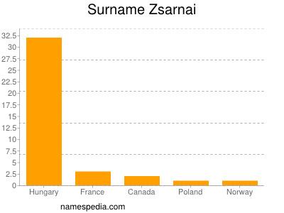 Surname Zsarnai