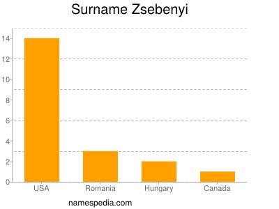 Surname Zsebenyi