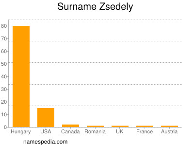 Surname Zsedely
