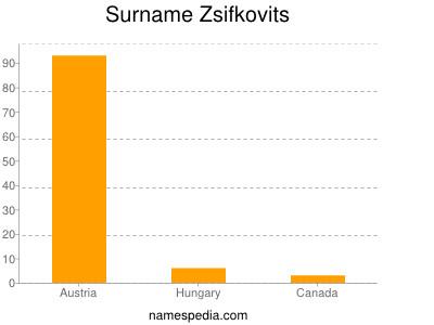 Surname Zsifkovits