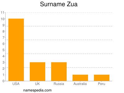 Surname Zua