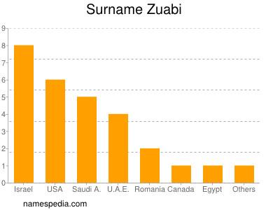 Surname Zuabi