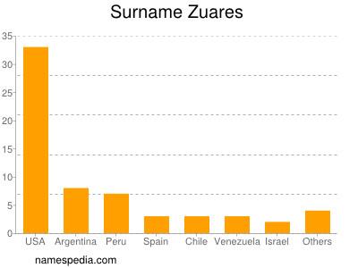 Surname Zuares