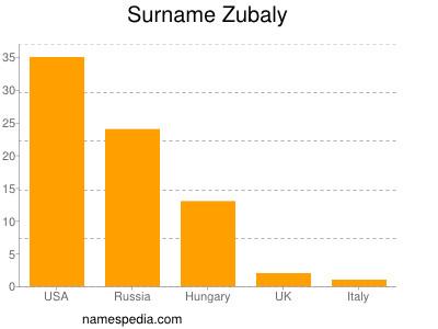 Surname Zubaly