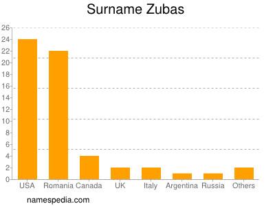 Surname Zubas