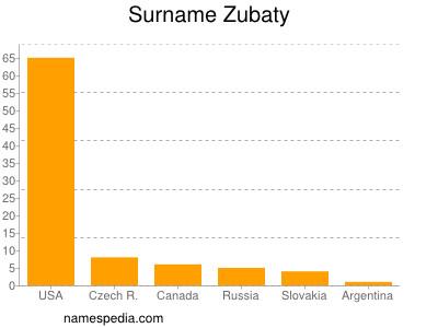 Surname Zubaty