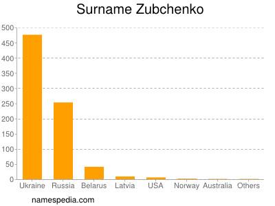 Surname Zubchenko
