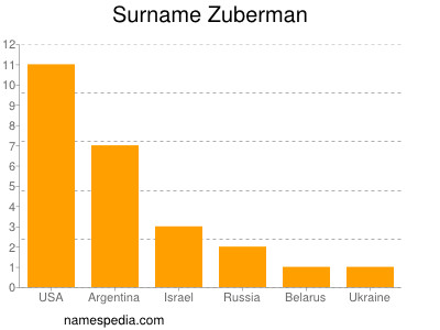 Surname Zuberman