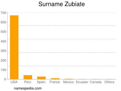 Surname Zubiate