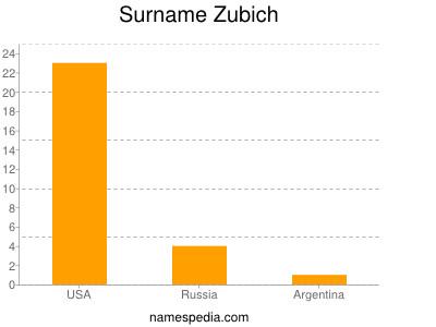 Surname Zubich