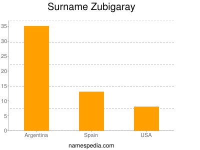 Surname Zubigaray