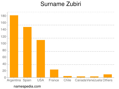 Surname Zubiri