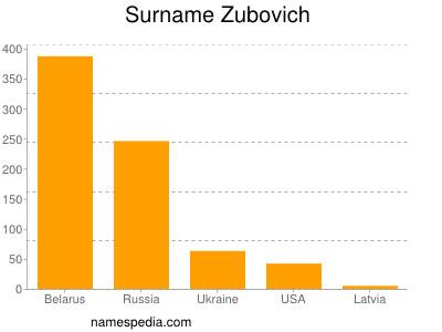 Surname Zubovich