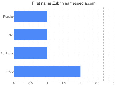 Given name Zubrin