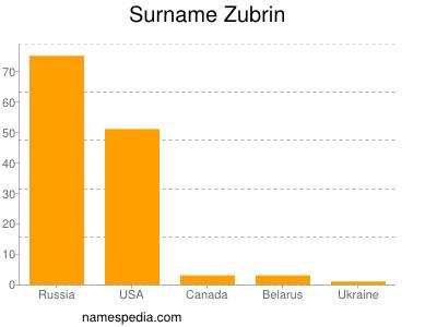 Surname Zubrin