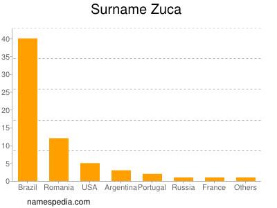 Surname Zuca