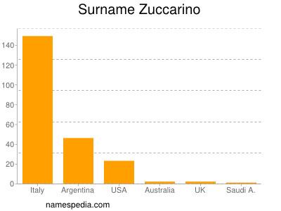 Surname Zuccarino