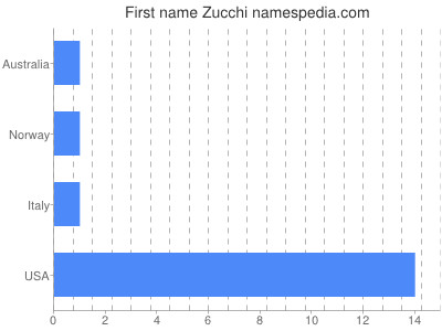 Given name Zucchi
