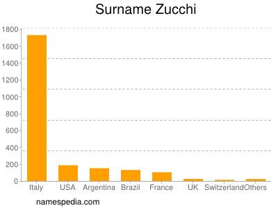 Surname Zucchi