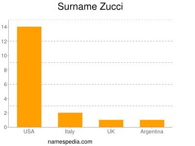 Surname Zucci