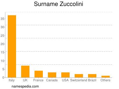 Surname Zuccolini