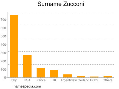 Surname Zucconi