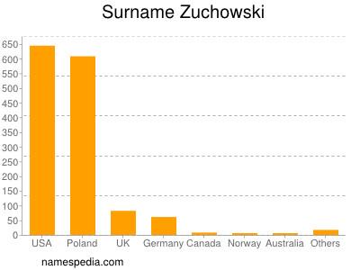 Surname Zuchowski