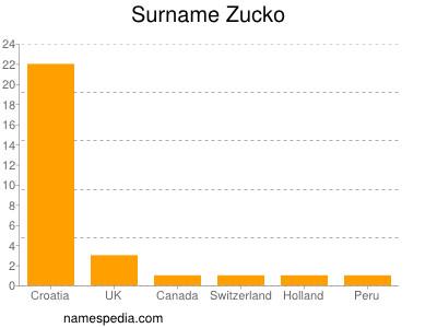 Surname Zucko