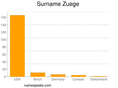 Surname Zuege