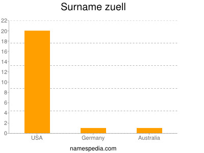 Surname Zuell