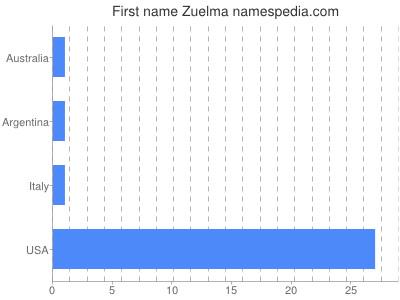 Given name Zuelma