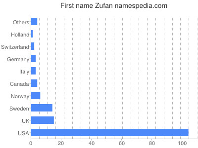 Given name Zufan