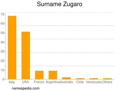 Surname Zugaro