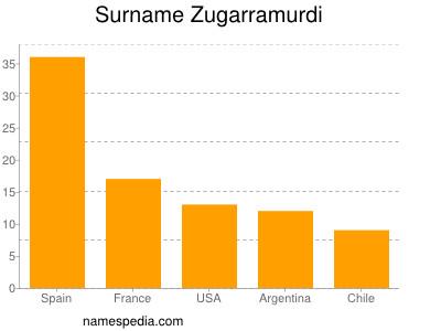 Surname Zugarramurdi
