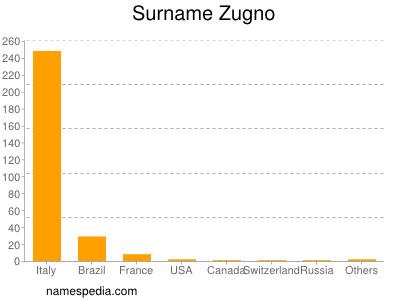Surname Zugno